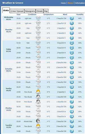 Crete Weather And Temperature Climate Report Forecast And
